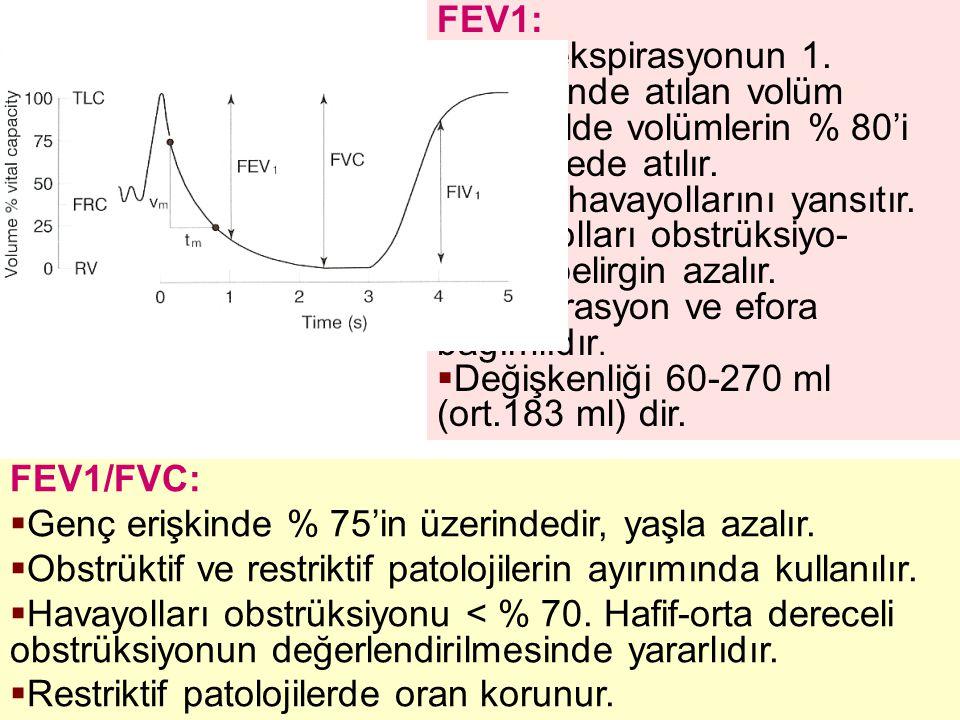 FEV1/FVC:  Genç erişkinde % 75'in üzerindedir, yaşla azalır.  Obstrüktif ve restriktif patolojilerin ayırımında kullanılır.  Havayolları obstrüksiy