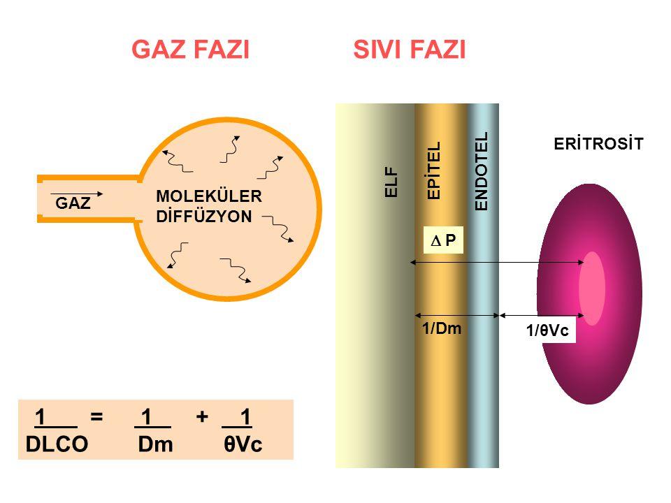 EPİTEL ENDOTEL ERİTROSİT ELF  P 1/θVc 1/Dm 1 = 1 + 1 DLCO Dm θVc GAZ MOLEKÜLER DİFFÜZYON GAZ FAZISIVI FAZI