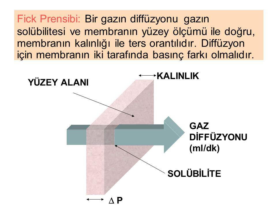 Fick Prensibi: Bir gazın diffüzyonu gazın solübilitesi ve membranın yüzey ölçümü ile doğru, membranın kalınlığı ile ters orantılıdır. Diffüzyon için m