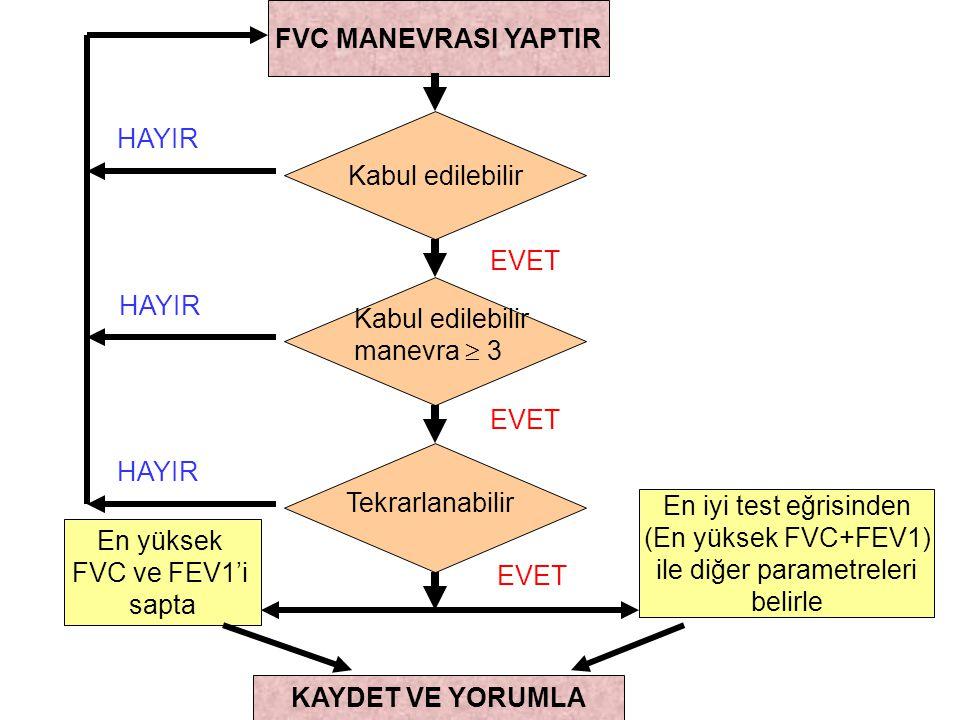 FVC MANEVRASI YAPTIR Kabul edilebilir manevra  3 Tekrarlanabilir En iyi test eğrisinden (En yüksek FVC+FEV1) ile diğer parametreleri belirle KAYDET V