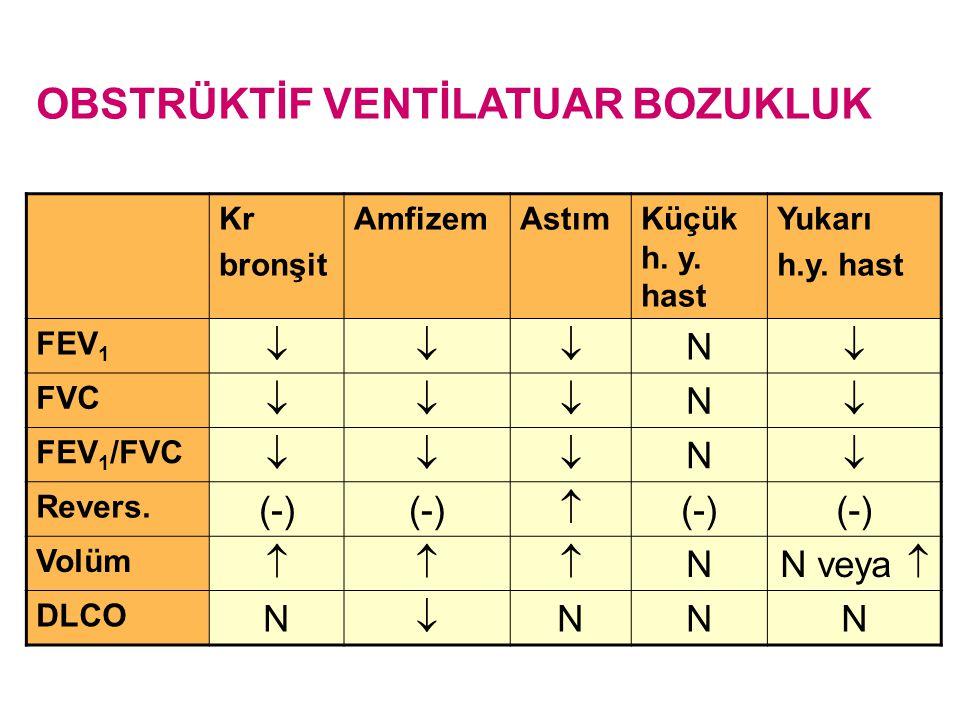 OBSTRÜKTİF VENTİLATUAR BOZUKLUK Kr bronşit AmfizemAstımKüçük h. y. hast Yukarı h.y. hast FEV 1  N  FVC  N  FEV 1 /FVC  N  Revers. (-)  Vo