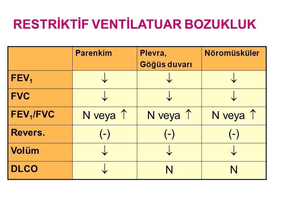 RESTRİKTİF VENTİLATUAR BOZUKLUK ParenkimPlevra, Göğüs duvarı Nöromüsküler FEV 1  FVC  FEV 1 /FVC N veya  Revers. (-) Volüm  DLCO  NN