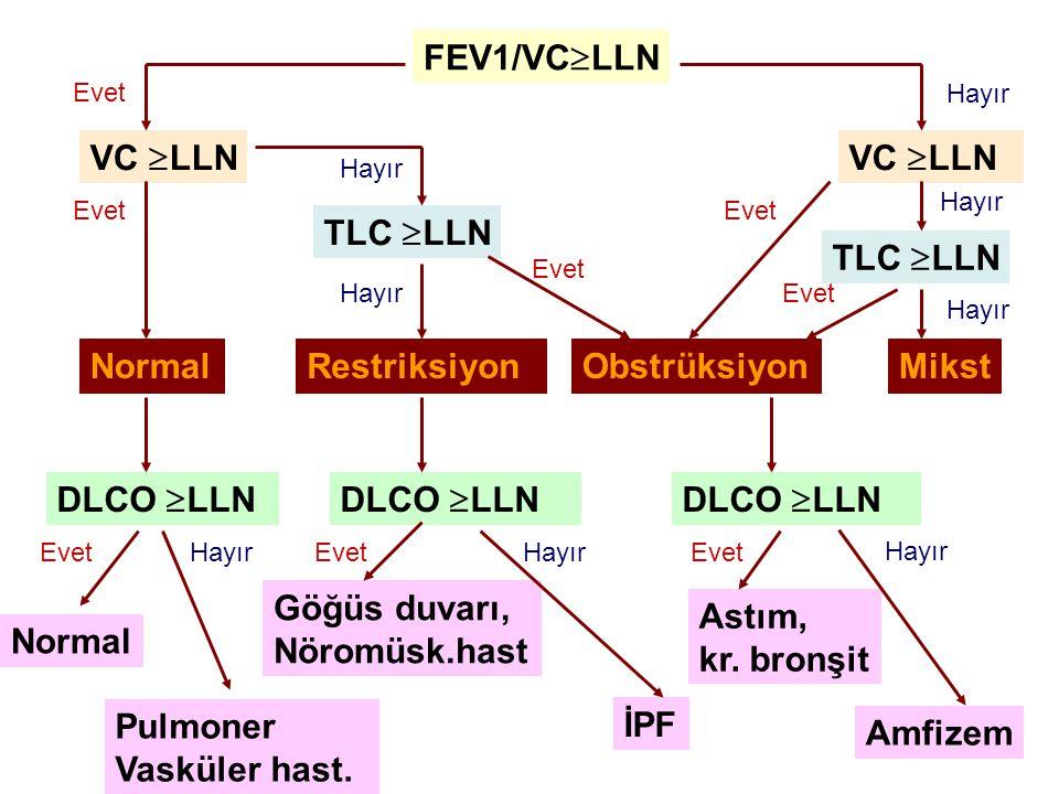 FEV1/VC  LLN VC  LLN TLC  LLN VC  LLN TLC  LLN DLCO  LLN RestriksiyonNormalObstrüksiyonMikst Normal Pulmoner Vasküler hast. Göğüs duvarı, Nöromü