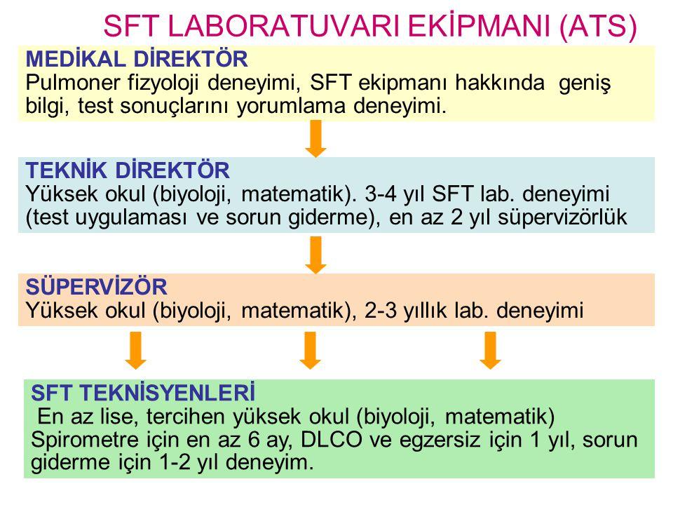 SFT LABORATUVARI EKİPMANI (ATS) MEDİKAL DİREKTÖR Pulmoner fizyoloji deneyimi, SFT ekipmanı hakkında geniş bilgi, test sonuçlarını yorumlama deneyimi.