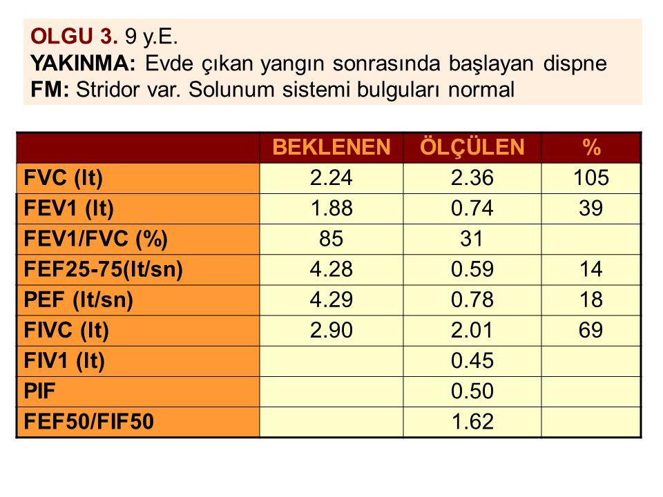 OLGU 3. 9 y.E. YAKINMA: Evde çıkan yangın sonrasında başlayan dispne FM: Stridor var. Solunum sistemi bulguları normal BEKLENENÖLÇÜLEN% FVC (lt)2.242.