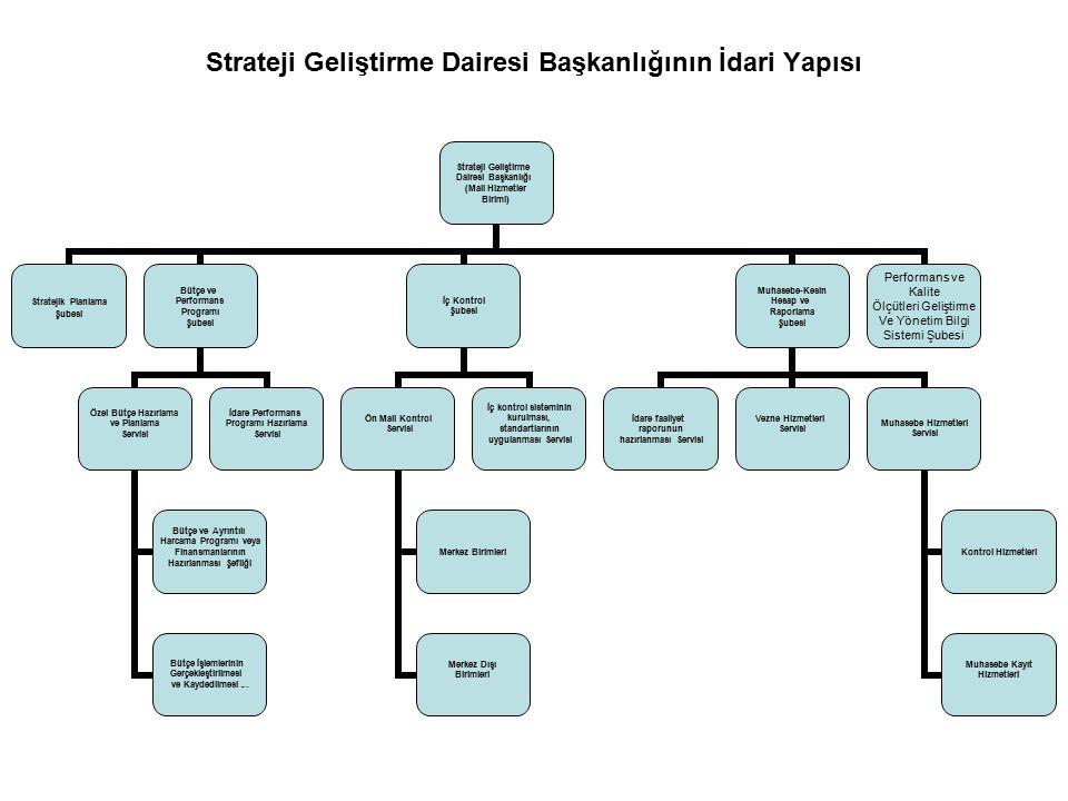 Strateji Geliştirme Dairesi Başkanlığının İdari Yapısı Strateji Geliştirme Dairesi Başkanlığı (Mali Hizmetler Birimi) Stratejik Planlama Şubesi Bütçe