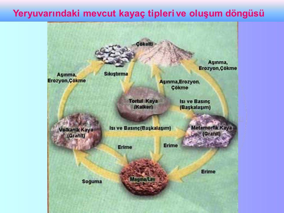 Yeryuvarındaki mevcut kayaç tipleri ve oluşum döngüsü