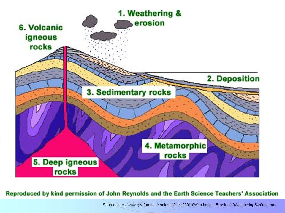 Tüm jeolojik çalışmalarda direkt yada indirekt olarak yeryuvarının tarihçesini daha iyi anlamanın yolları aranır.