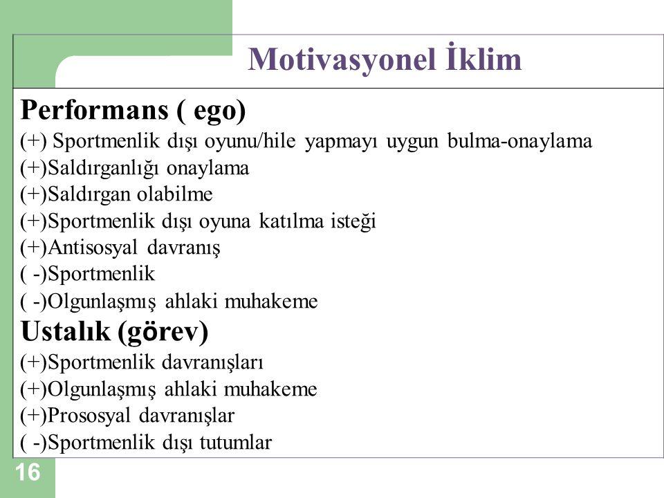 16 Motivasyonel İklim Performans ( ego) (+) Sportmenlik dışı oyunu/hile yapmayı uygun bulma-onaylama (+)Saldırganlığı onaylama (+)Saldırgan olabilme (