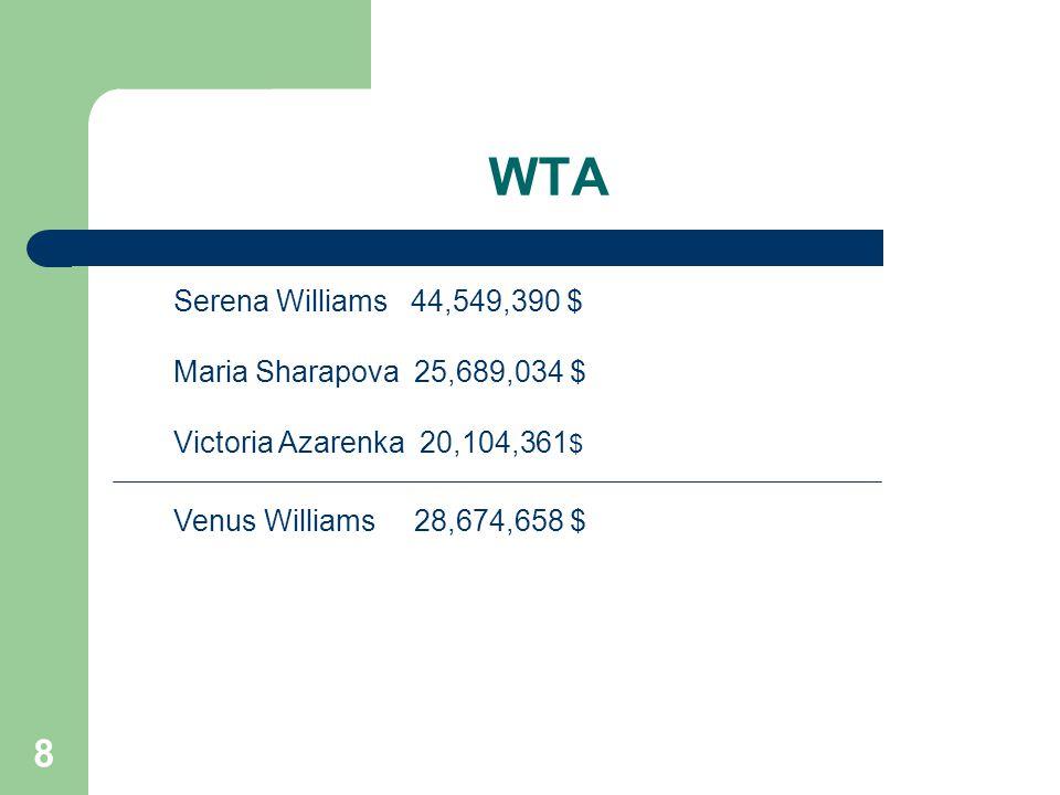 8 WTA Serena Williams 44,549,390 $ Maria Sharapova 25,689,034 $ Victoria Azarenka 20,104,361 $ Venus Williams 28,674,658 $