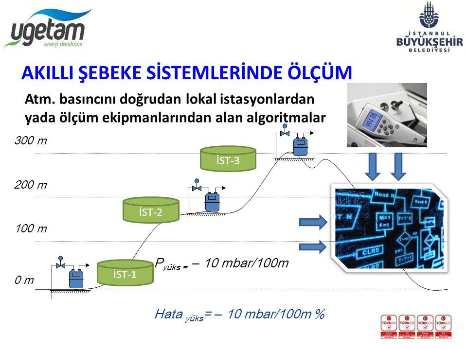 P y üks = – 10 mbar/100m 0 m 300 m 200 m 100 m Hata yüks = – 10 mbar/100m % AKILLI ŞEBEKE SİSTEMLERİNDE ÖLÇÜM Atm. basıncını doğrudan lokal istasyonla