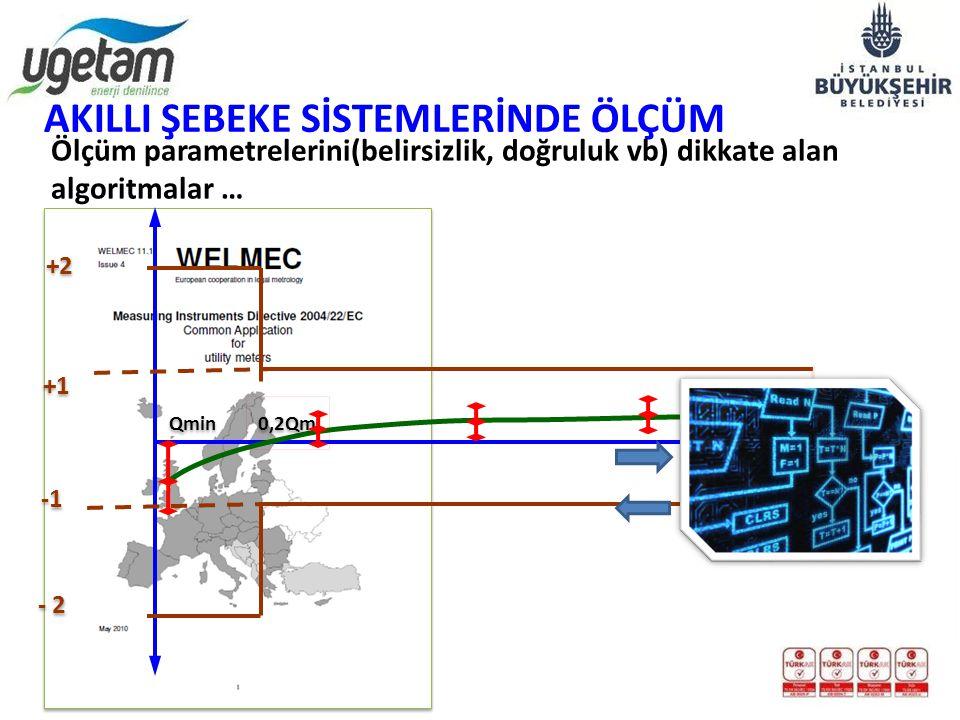 Qmin Qm +1 - 2 0,2Qm Debi m3/h +2 AKILLI ŞEBEKE SİSTEMLERİNDE ÖLÇÜM Ölçüm parametrelerini(belirsizlik, doğruluk vb) dikkate alan algoritmalar …