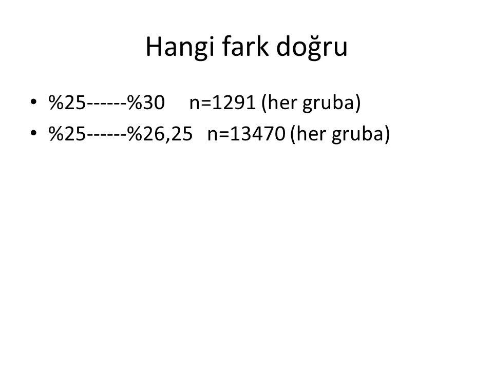 Hangi fark doğru %25------%30 n=1291 (her gruba) %25------%26,25 n=13470 (her gruba)