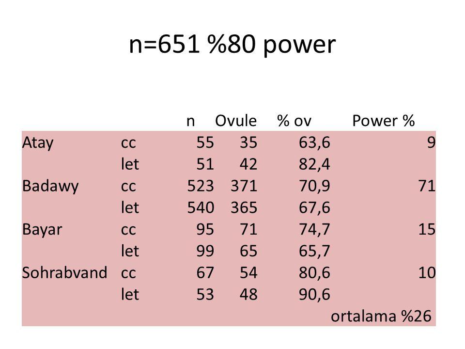 n=651 %80 power nOvule% ovPower % Ataycc553563,69 let514282,4 Badawycc52337170,971 let54036567,6 Bayarcc957174,715 let996565,7 Sohrabvandcc675480,610