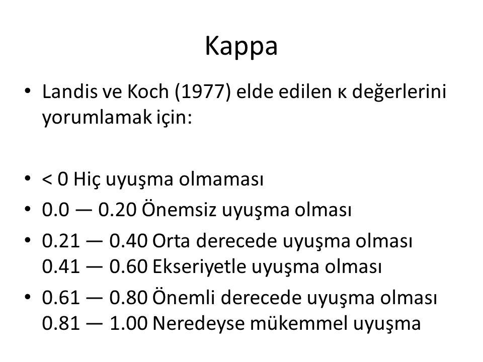 Kappa Landis ve Koch (1977) elde edilen κ değerlerini yorumlamak için: < 0 Hiç uyuşma olmaması 0.0 — 0.20 Önemsiz uyuşma olması 0.21 — 0.40 Orta derec