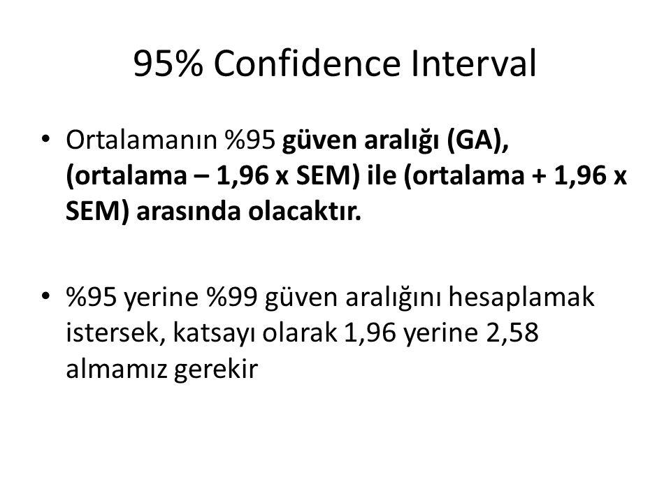 95% Confidence Interval Ortalamanın %95 güven aralığı (GA), (ortalama – 1,96 x SEM) ile (ortalama + 1,96 x SEM) arasında olacaktır. %95 yerine %99 güv