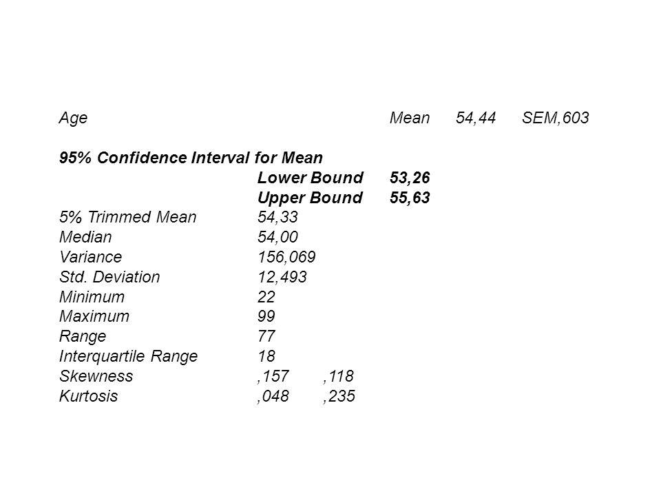 Age Mean 54,44 SEM,603 95% Confidence Interval for Mean Lower Bound 53,26 Upper Bound 55,63 5% Trimmed Mean 54,33 Median 54,00 Variance 156,069 Std. D