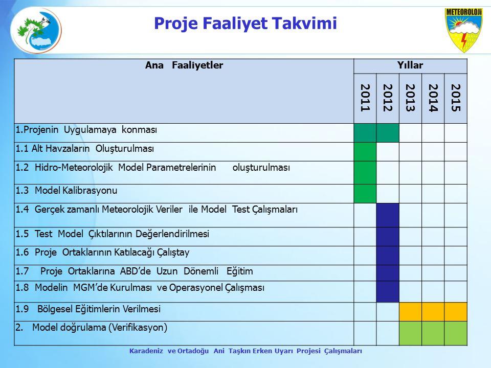 Ana FaaliyetlerYıllar 20112012201320142015 1.Projenin Uygulamaya konması 1.1 Alt Havzaların Oluşturulması 1.2 Hidro-Meteorolojik Model Parametrelerini