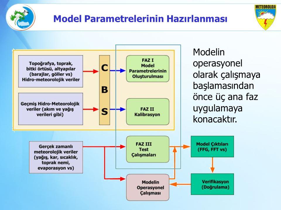 Modelin operasyonel olarak çalışmaya başlamasından önce üç ana faz uygulamaya konacaktır. Model Parametrelerinin Hazırlanması