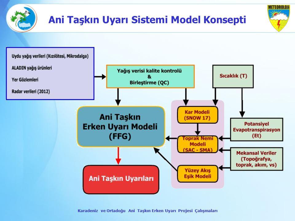 Ani Taşkın Uyarı Sistemi Model Konsepti Karadeniz ve Ortadoğu Ani Taşkın Erken Uyarı Projesi Çalışmaları