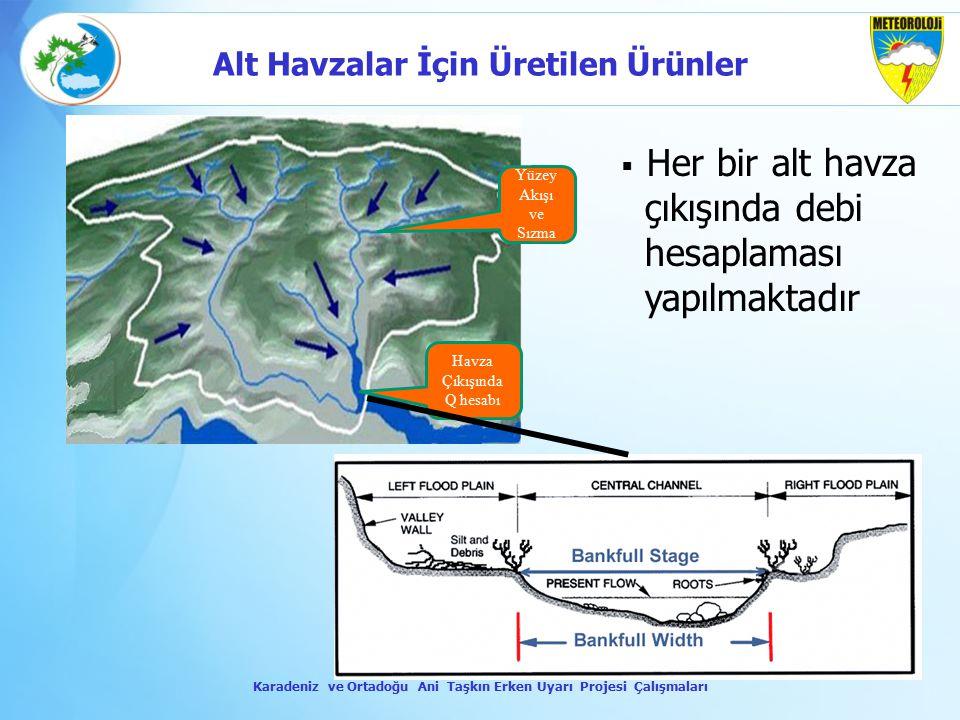 Havza Çıkışında Q hesabı Yüzey Akışı ve Sızma  Her bir alt havza çıkışında debi hesaplaması yapılmaktadır Karadeniz ve Ortadoğu Ani Taşkın Erken Uyar