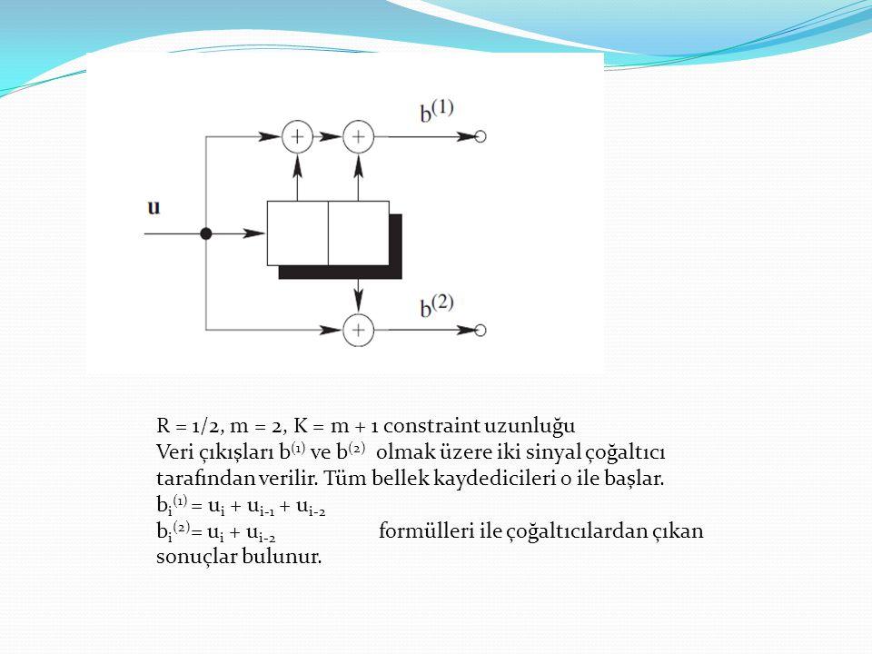 R = 1/2, m = 2, K = m + 1 constraint uzunluğu Veri çıkışları b (1) ve b (2) olmak üzere iki sinyal çoğaltıcı tarafından verilir. Tüm bellek kaydedicil