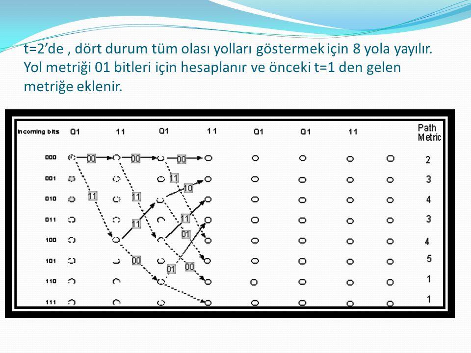 t=2'de, dört durum tüm olası yolları göstermek için 8 yola yayılır. Yol metriği 01 bitleri için hesaplanır ve önceki t=1 den gelen metriğe eklenir.