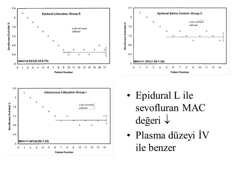 Epidural L ile sevofluran MAC değeri  Plasma düzeyi İV ile benzer