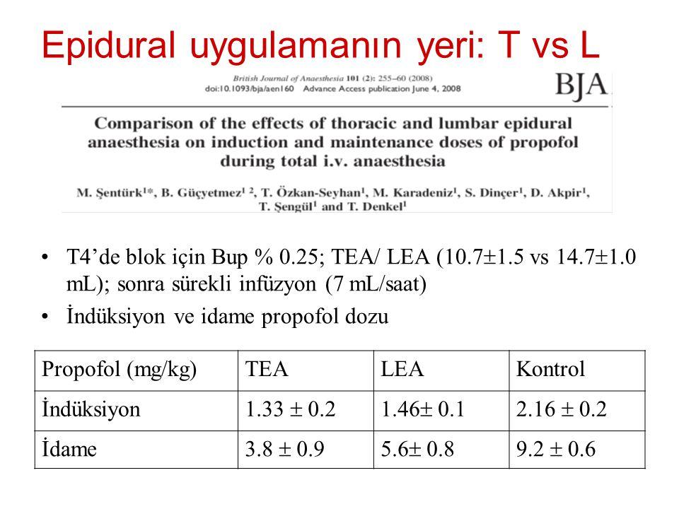 Epidural uygulamanın yeri: T vs L T4'de blok için Bup % 0.25; TEA/ LEA (10.7  1.5 vs 14.7  1.0 mL); sonra sürekli infüzyon (7 mL/saat) İndüksiyon ve