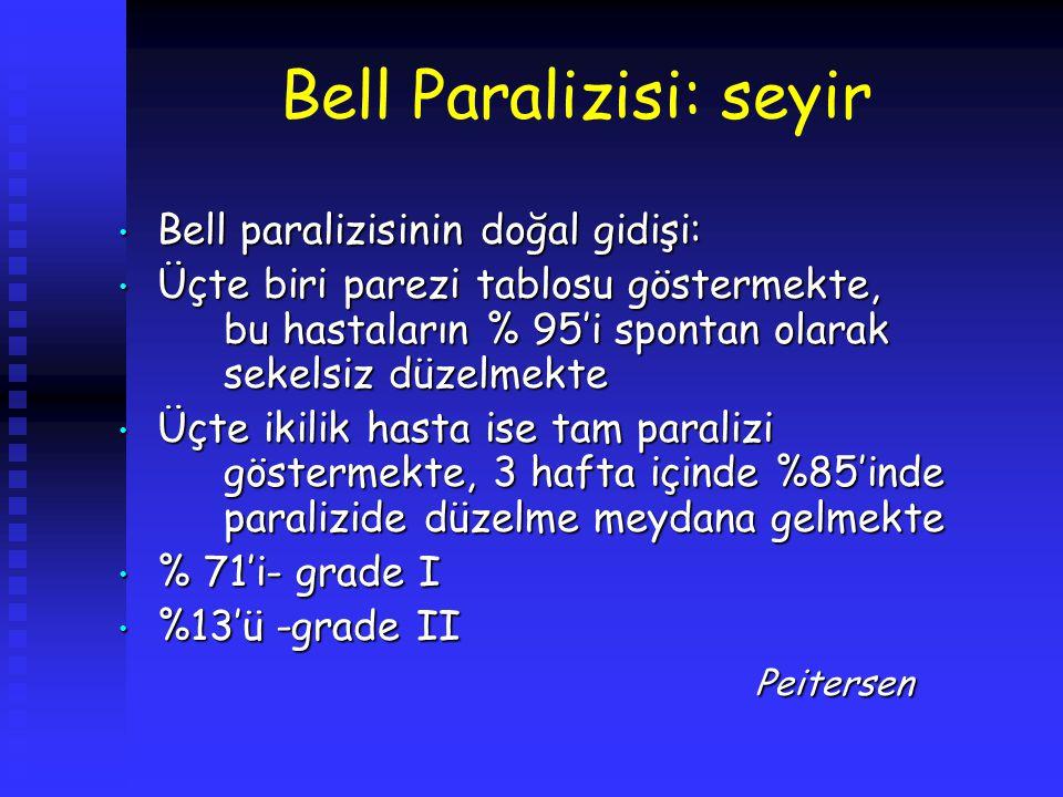 Bell Paralizisi: seyir Bell paralizisinin doğal gidişi: Bell paralizisinin doğal gidişi: Üçte biri parezi tablosu göstermekte, bu hastaların % 95'i sp