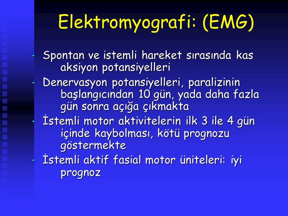 Elektromyografi: (EMG) Spontan ve istemli hareket sırasında kas aksiyon potansiyelleri Spontan ve istemli hareket sırasında kas aksiyon potansiyelleri