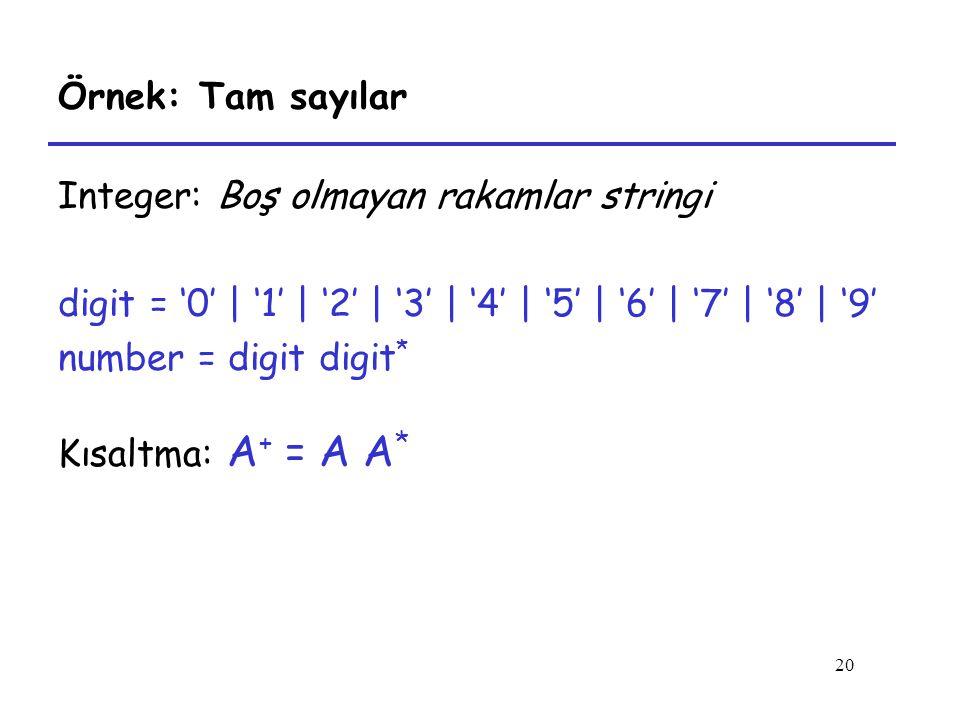 20 Örnek: Tam sayılar Integer: Boş olmayan rakamlar stringi digit = '0' | '1' | '2' | '3' | '4' | '5' | '6' | '7' | '8' | '9' number = digit digit * Kısaltma: A + = A A *