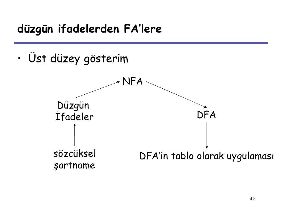 48 düzgün ifadelerden FA'lere Üst düzey gösterim Düzgün İfadeler NFA DFA sözcüksel şartname DFA'in tablo olarak uygulaması