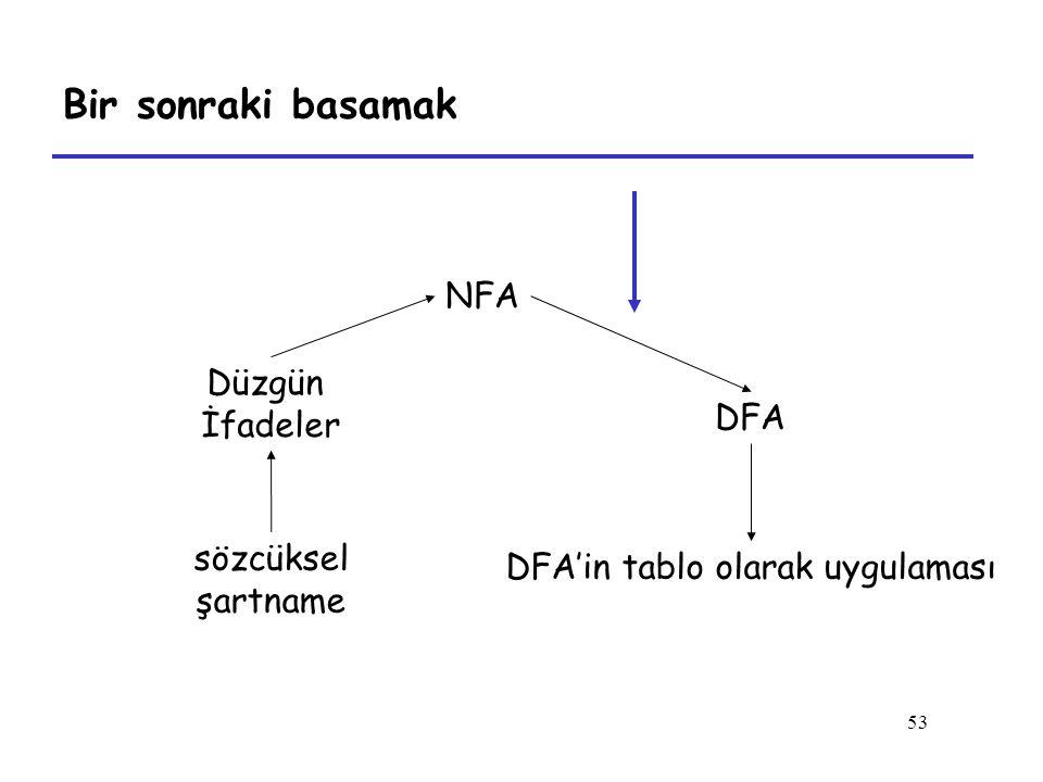 53 Bir sonraki basamak Düzgün İfadeler NFA DFA sözcüksel şartname DFA'in tablo olarak uygulaması