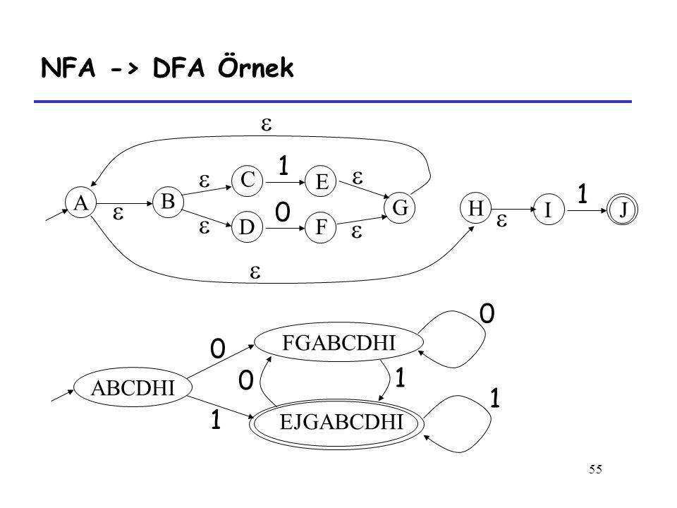 55 NFA -> DFA Örnek 1 0 1         A B C D E F G H IJ ABCDHI FGABCDHI EJGABCDHI 0 1 0 1 0 1