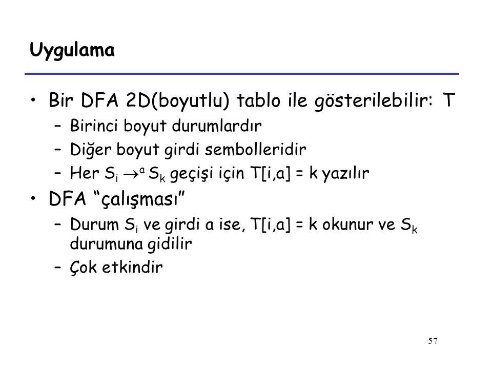 57 Uygulama Bir DFA 2D(boyutlu) tablo ile gösterilebilir: T –Birinci boyut durumlardır –Diğer boyut girdi sembolleridir –Her S i  a S k geçişi için T[i,a] = k yazılır DFA çalışması –Durum S i ve girdi a ise, T[i,a] = k okunur ve S k durumuna gidilir –Çok etkindir