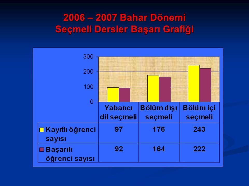 2006 – 2007 Bahar Dönemi Seçmeli Dersler Başarı Grafiği