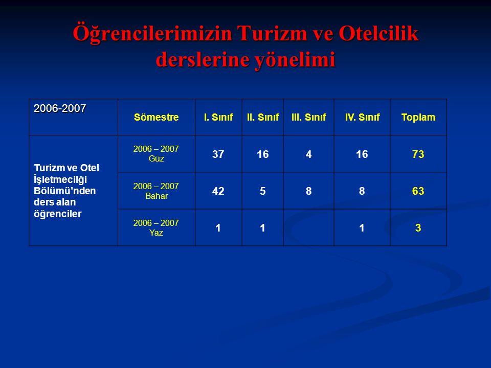 Öğrencilerimizin Turizm ve Otelcilik derslerine yönelimi 2006-2007 SömestreI.