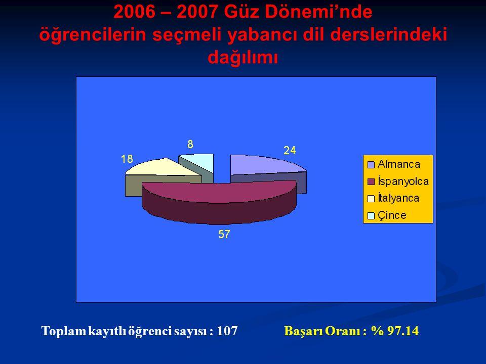 Toplam kayıtlı öğrenci sayısı : 107Başarı Oranı : % 97.14 2006 – 2007 Güz Dönemi'nde öğrencilerin seçmeli yabancı dil derslerindeki dağılımı