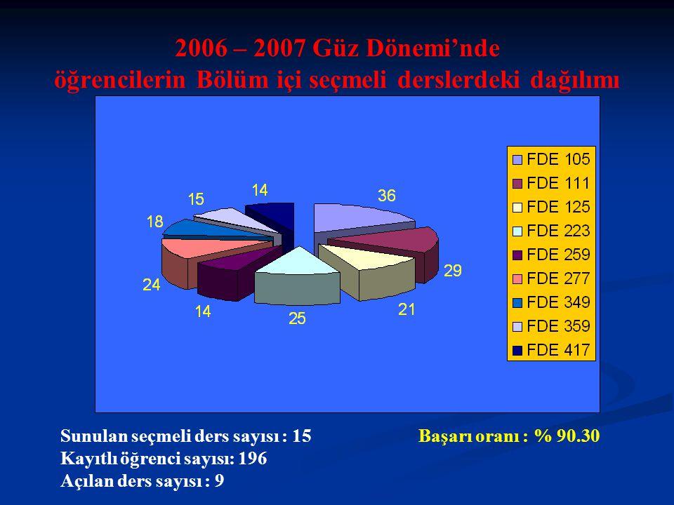 Sunulan seçmeli ders sayısı : 15 Başarı oranı : % 90.30 Kayıtlı öğrenci sayısı: 196 Açılan ders sayısı : 9 2006 – 2007 Güz Dönemi'nde öğrencilerin Bölüm içi seçmeli derslerdeki dağılımı