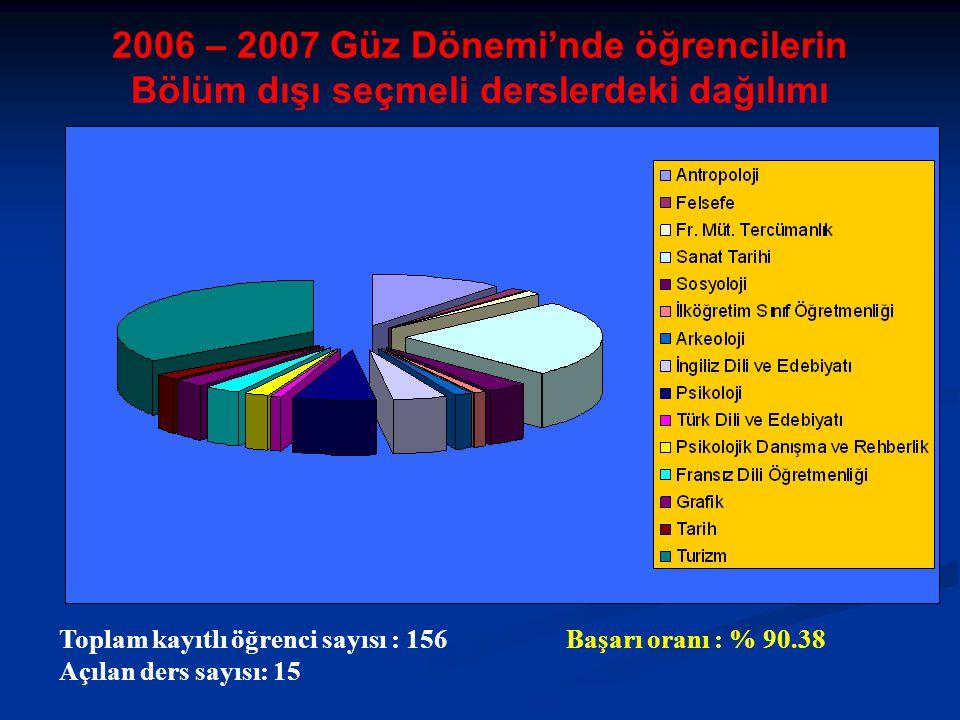 Toplam kayıtlı öğrenci sayısı : 156 Başarı oranı : % 90.38 Açılan ders sayısı: 15 2006 – 2007 Güz Dönemi'nde öğrencilerin Bölüm dışı seçmeli derslerdeki dağılımı