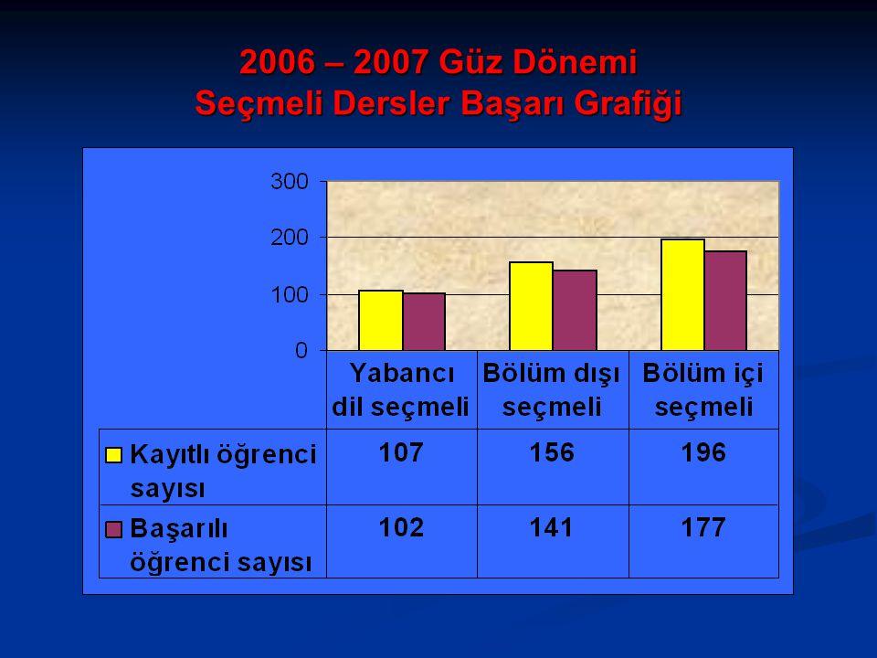 2006 – 2007 Güz Dönemi Seçmeli Dersler Başarı Grafiği