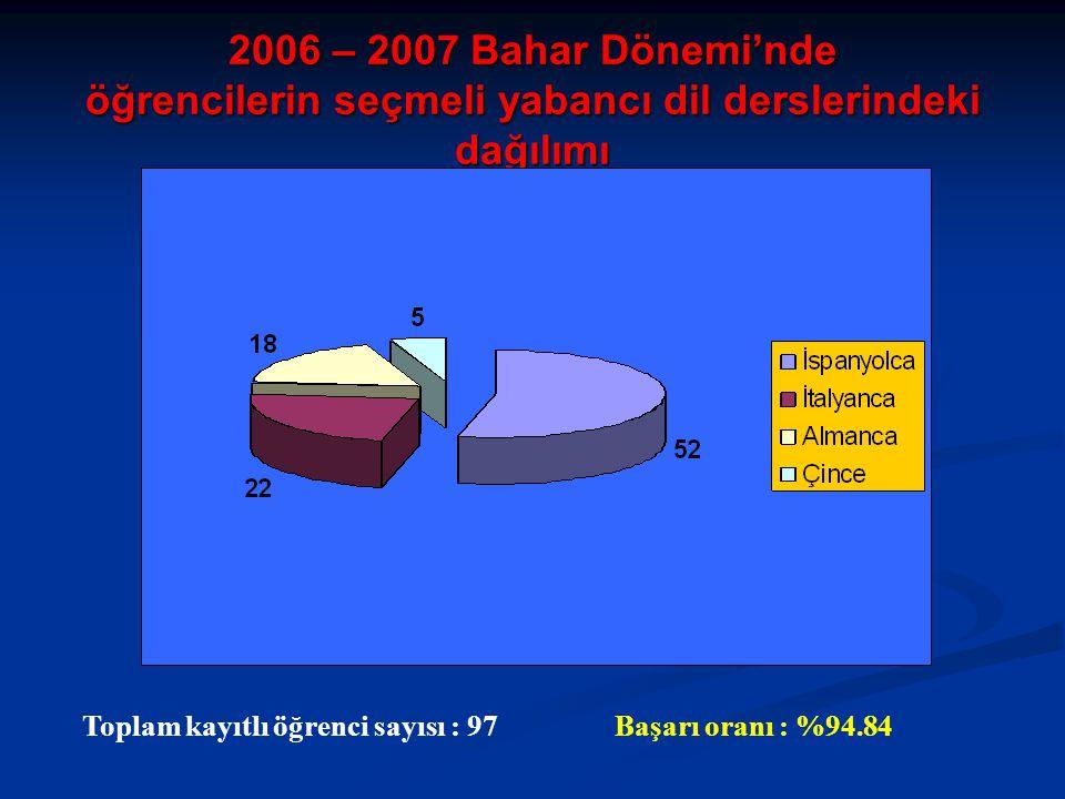 2006 – 2007 Bahar Dönemi'nde öğrencilerin seçmeli yabancı dil derslerindeki dağılımı Toplam kayıtlı öğrenci sayısı : 97Başarı oranı : %94.84