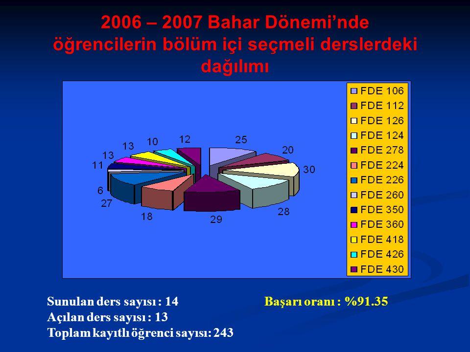 2006 – 2007 Bahar Dönemi'nde öğrencilerin bölüm içi seçmeli derslerdeki dağılımı Sunulan ders sayısı : 14 Başarı oranı : %91.35 Açılan ders sayısı : 13 Toplam kayıtlı öğrenci sayısı: 243