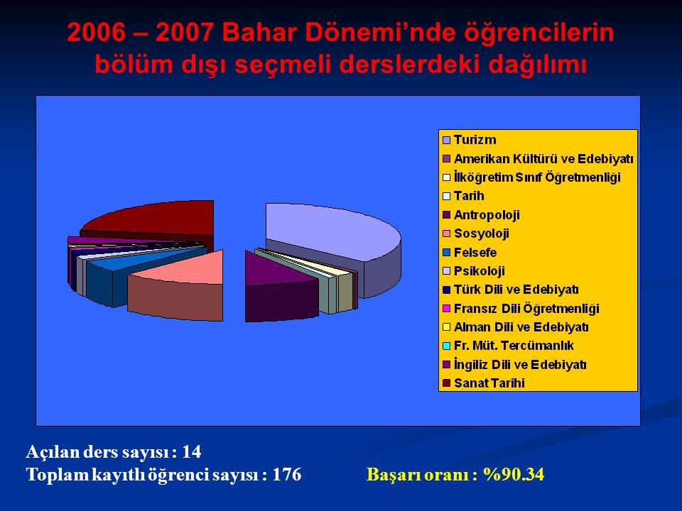 2006 – 2007 Bahar Dönemi'nde öğrencilerin bölüm dışı seçmeli derslerdeki dağılımı Açılan ders sayısı : 14 Toplam kayıtlı öğrenci sayısı : 176Başarı oranı : %90.34