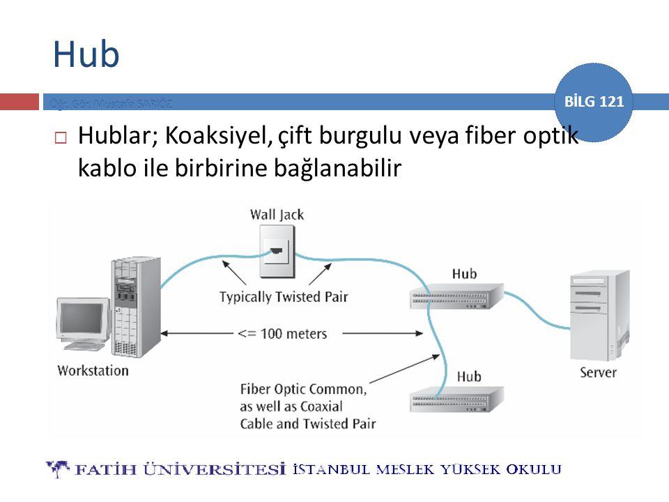 BİLG 121 Hub  Hublar; Koaksiyel, çift burgulu veya fiber optik kablo ile birbirine bağlanabilir