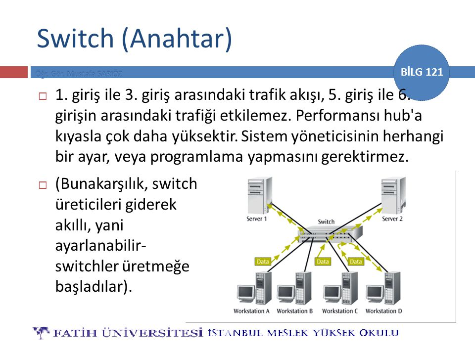 BİLG 121 Switch (Anahtar)  1. giriş ile 3. giriş arasındaki trafik akışı, 5. giriş ile 6. girişin arasındaki trafiği etkilemez. Performansı hub'a kıy