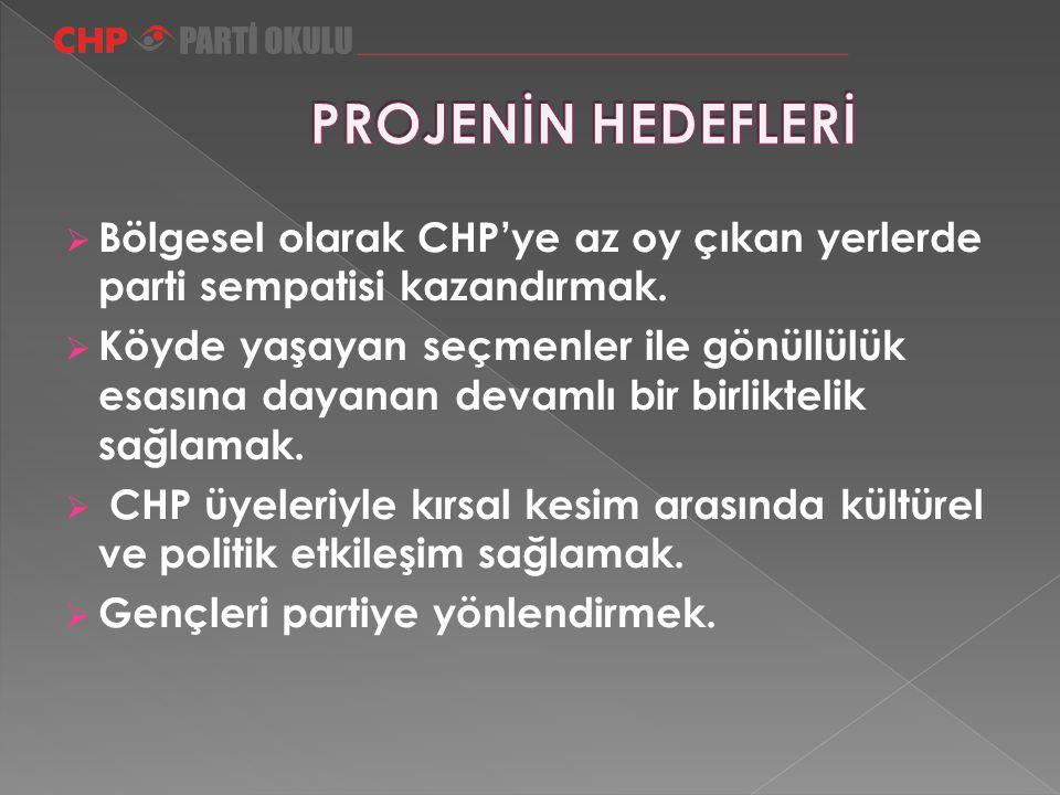  Bölgesel olarak CHP'ye az oy çıkan yerlerde parti sempatisi kazandırmak.