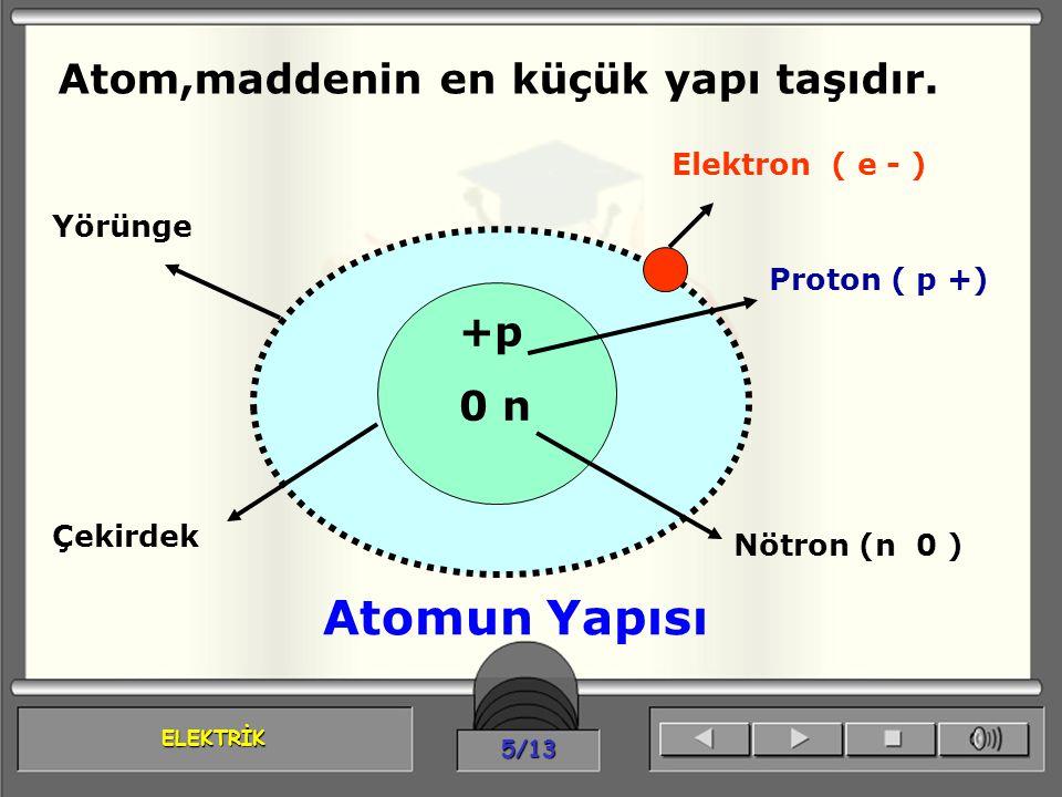 ELEKTRİK 5/13 Atom,maddenin en küçük yapı taşıdır. +p 0 n Elektron ( e - ) Proton ( p +) Nötron (n 0 ) Atomun Yapısı Yörünge Çekirdek