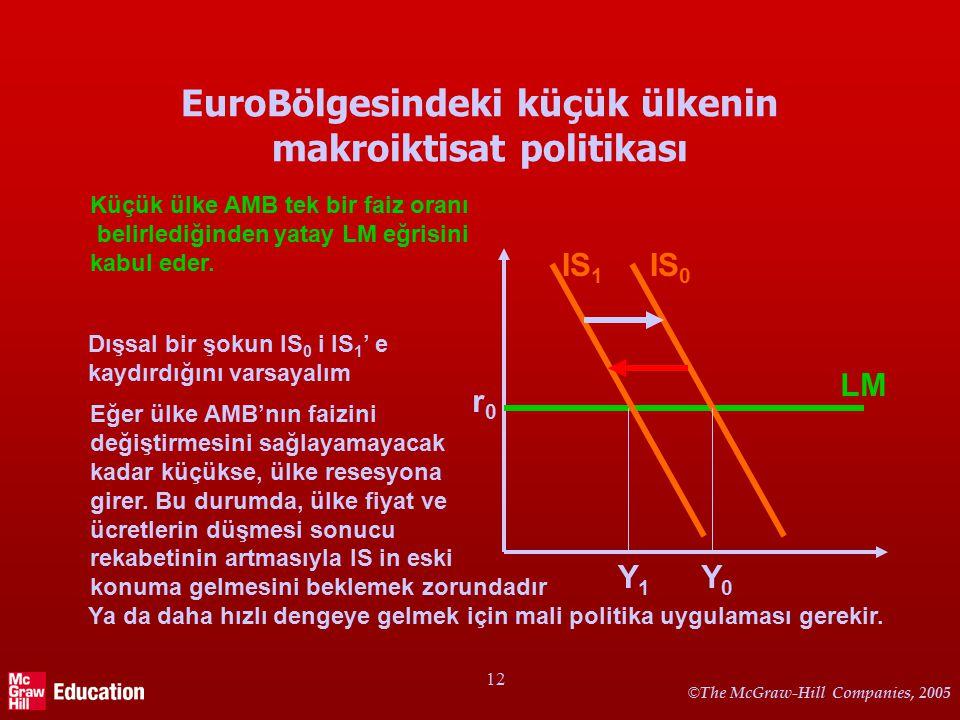 © The McGraw-Hill Companies, 2005 12 EuroBölgesindeki küçük ülkenin makroiktisat politikası IS 0 LM r0r0 Y0Y0 Küçük ülke AMB tek bir faiz oranı belirlediğinden yatay LM eğrisini kabul eder.